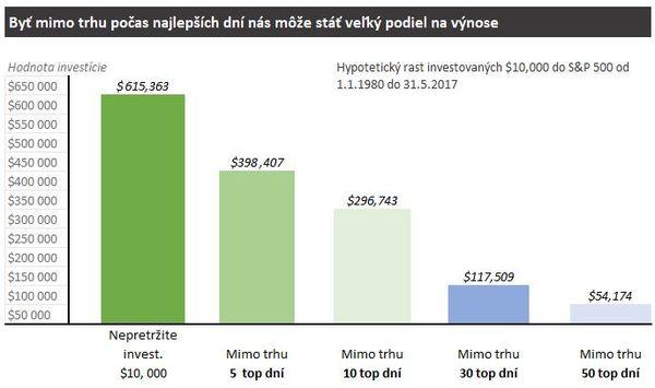 Investor - Prca ako